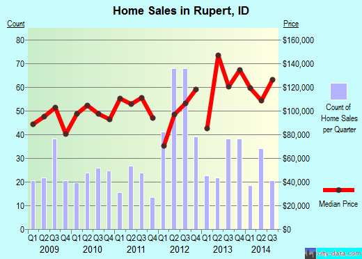 Rupert,ID real estate house value index trend