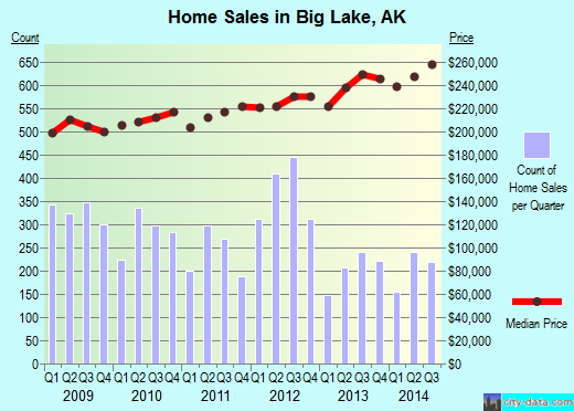 Big Lake,AK real estate house value index trend