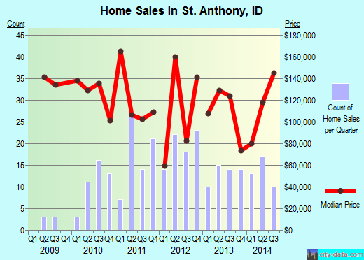 St. Anthony,ID real estate house value index trend