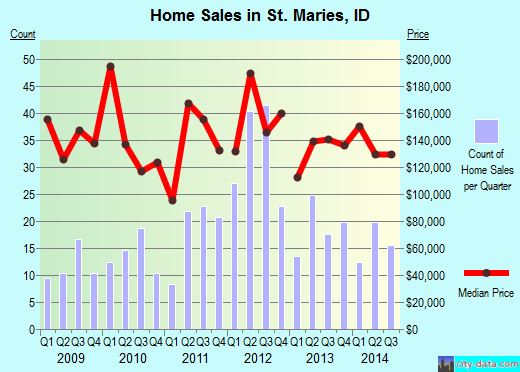 St. Maries,ID real estate house value index trend