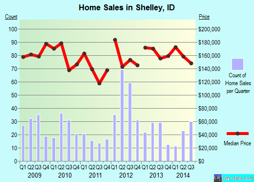 Shelley,ID real estate house value index trend