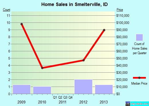 Smelterville,ID real estate house value index trend