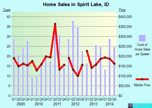 Spirit Lake,ID real estate house value index trend