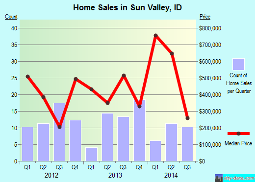 Sun Valley,ID real estate house value index trend