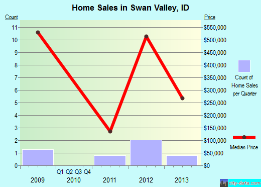 Swan Valley,ID real estate house value index trend