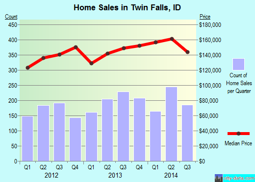 Twin Falls,ID real estate house value index trend