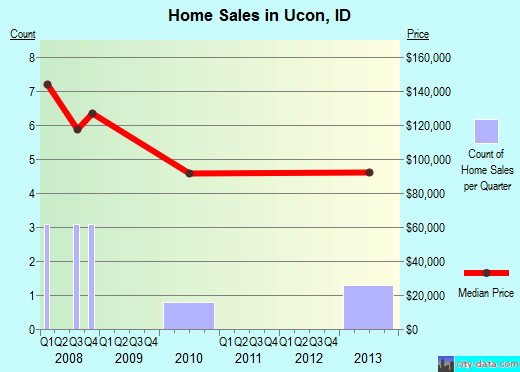 Ucon,ID real estate house value index trend