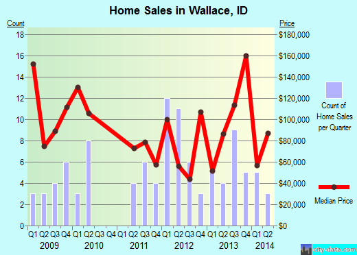 Wallace,ID real estate house value index trend