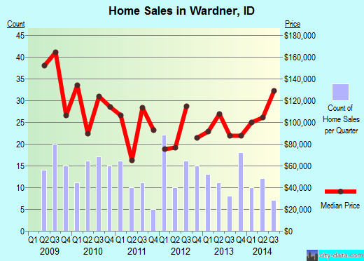 Wardner,ID real estate house value index trend