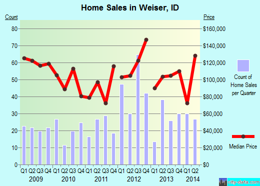 Weiser,ID real estate house value index trend