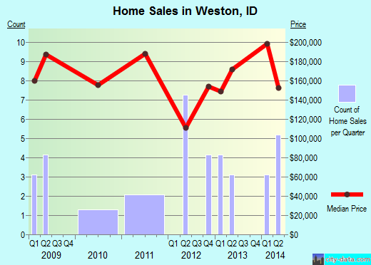 Weston,ID real estate house value index trend
