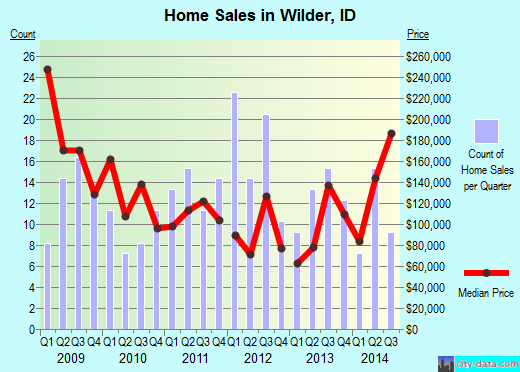 Wilder,ID real estate house value index trend