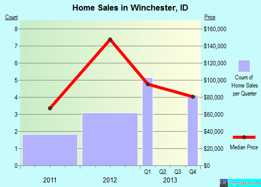 Winchester,ID real estate house value index trend