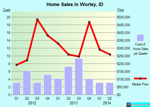 Worley,ID real estate house value index trend
