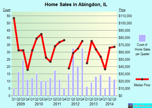 Abingdon,IL real estate house value index trend