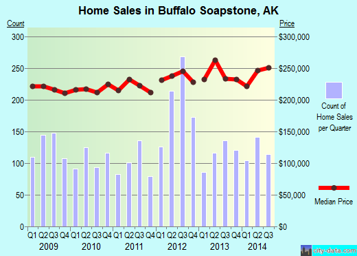Buffalo Soapstone,AK index of house prices