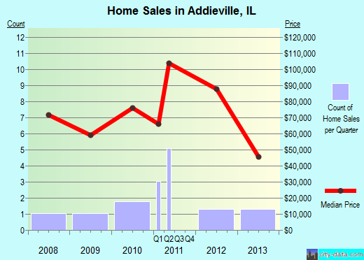 Addieville,IL real estate house value index trend