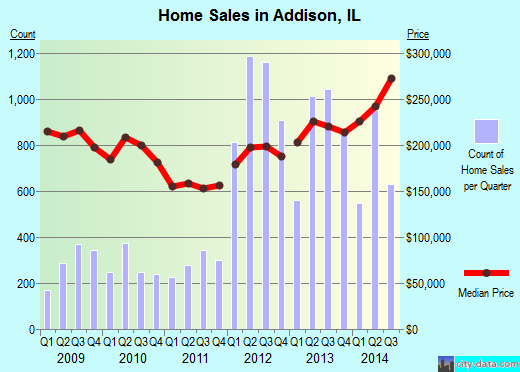 Addison,IL real estate house value index trend