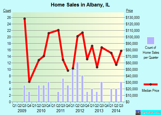 Albany,IL index of house prices