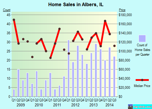 Albers,IL real estate house value index trend