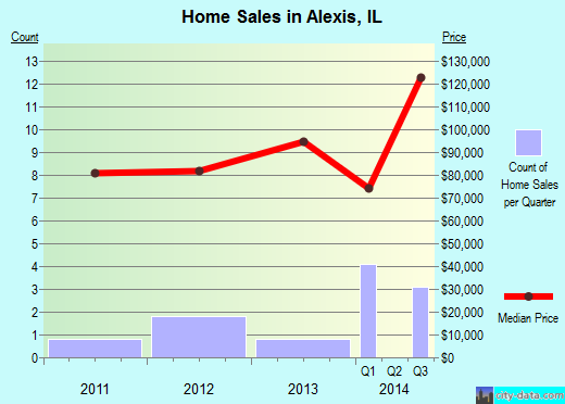 Alexis,IL real estate house value index trend