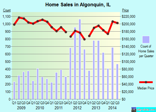 Algonquin,IL real estate house value index trend