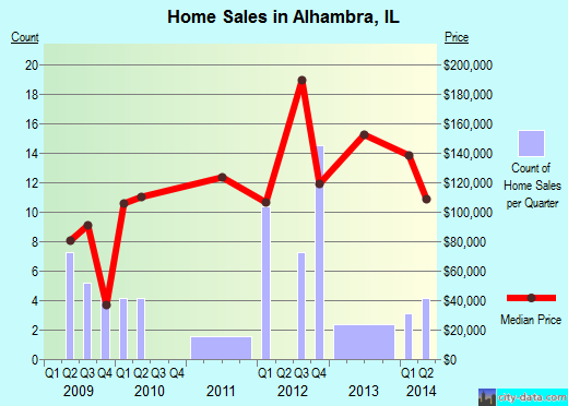 Alhambra,IL real estate house value index trend