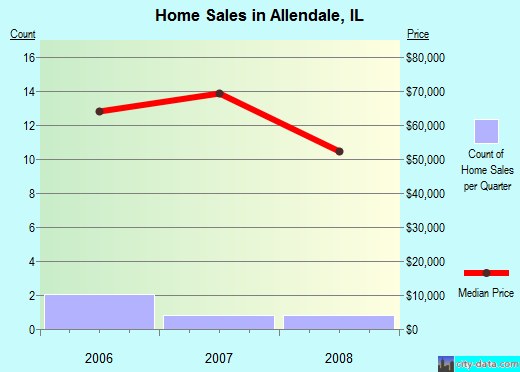 Allendale,IL real estate house value index trend
