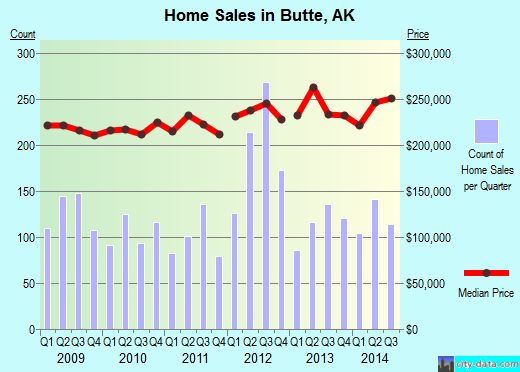 Butte,AK real estate house value index trend
