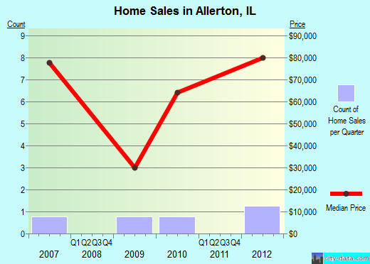 Allerton,IL real estate house value index trend