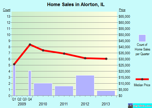 Alorton,IL real estate house value index trend
