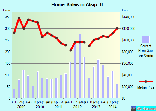 Alsip,IL real estate house value index trend