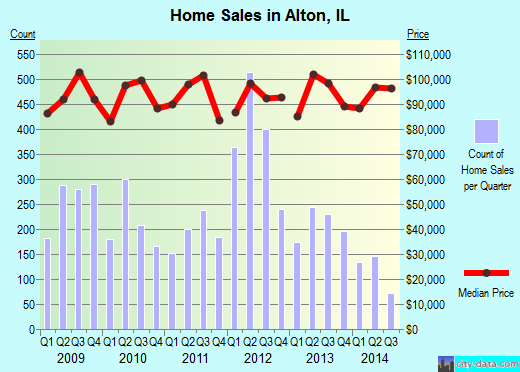 Alton,IL real estate house value index trend