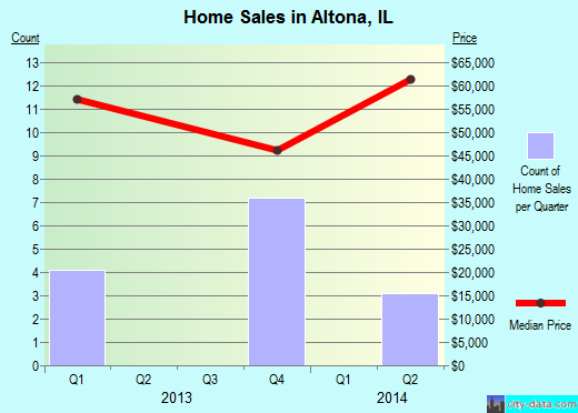 Altona,IL real estate house value index trend