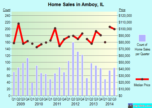 Amboy,IL real estate house value index trend
