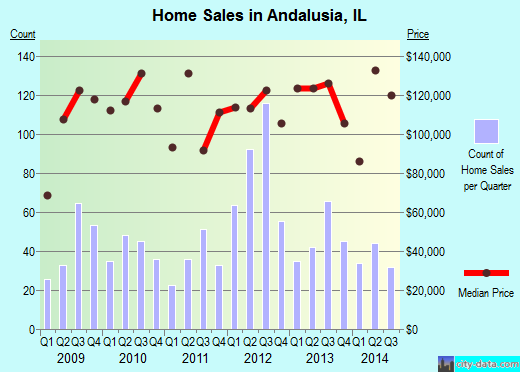 Andalusia,IL real estate house value index trend