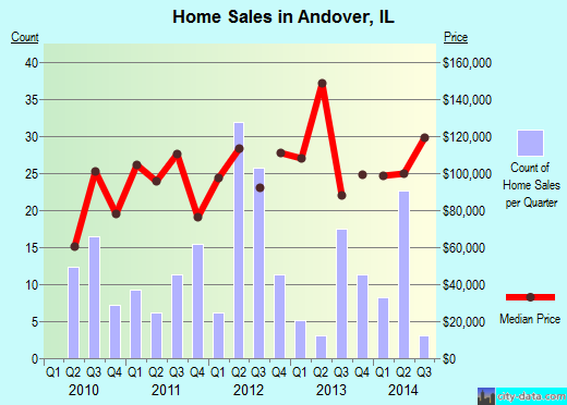 Andover,IL real estate house value index trend