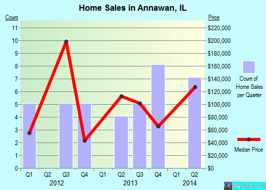 Annawan,IL real estate house value index trend