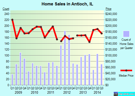 Antioch,IL real estate house value index trend