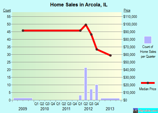 Arcola,IL real estate house value index trend