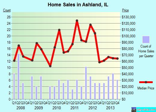 Ashland,IL real estate house value index trend