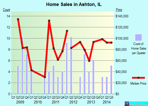 Ashton,IL real estate house value index trend