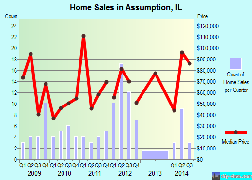 Assumption,IL real estate house value index trend