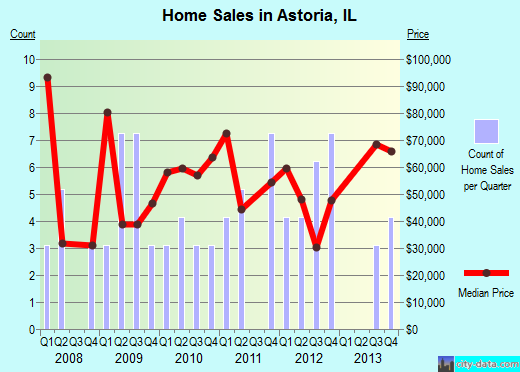 Astoria,IL real estate house value index trend