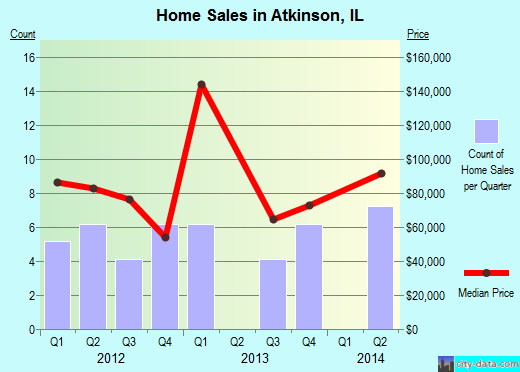 Atkinson,IL real estate house value index trend