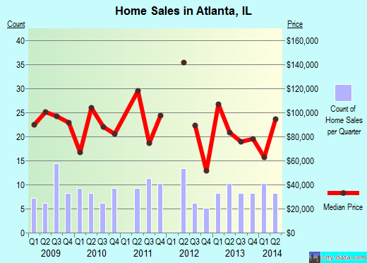 Atlanta,IL real estate house value index trend