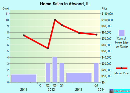Atwood,IL real estate house value index trend
