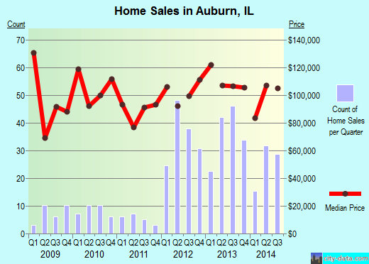 Auburn,IL index of house prices