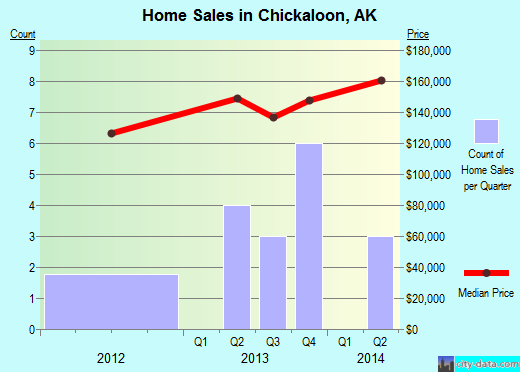 Chickaloon,AK real estate house value index trend