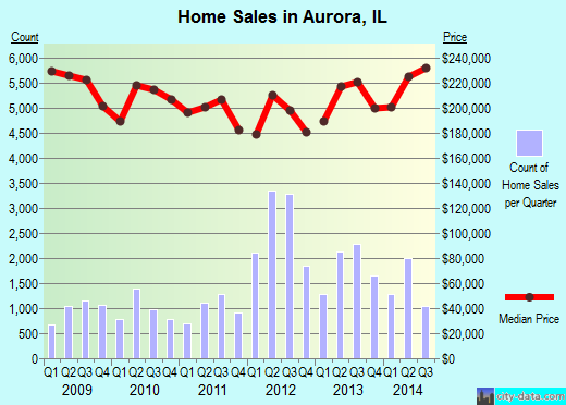 Aurora,IL real estate house value index trend